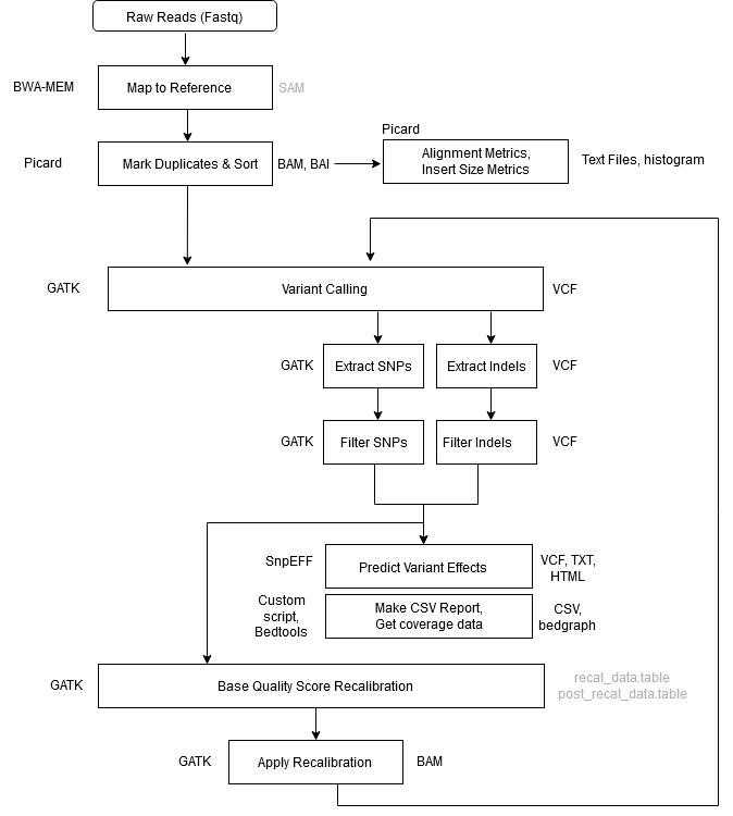 GATK4 Variant Calling Pipeline Workflow